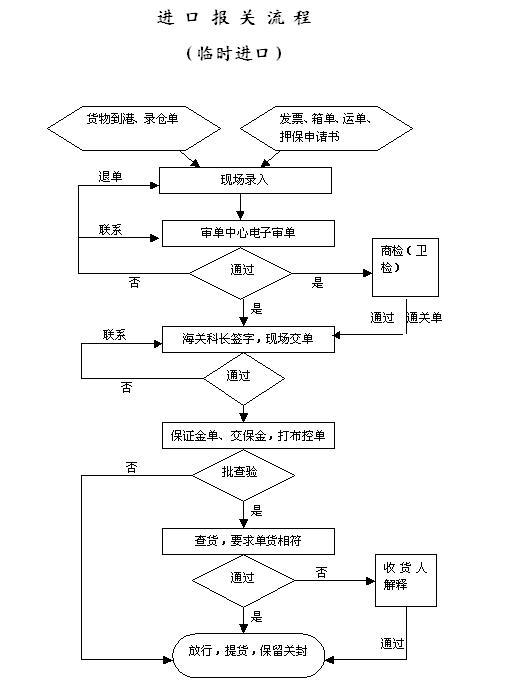 贸易流程 临时进口报关流程图