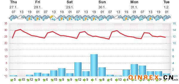 [国外产区]印尼产区天气情况