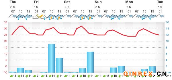 6月2日泰国产区天气情况