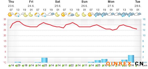 6月23日泰国产区天气情况
