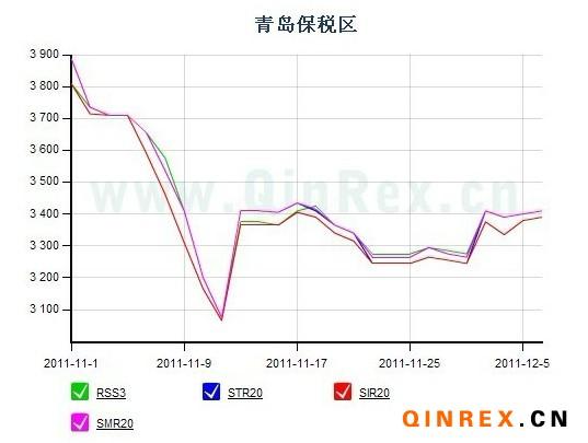 青岛保税区天然橡胶市场一周行情简述