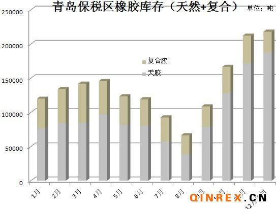 2011年1月-12月中旬青岛保税区天然橡胶库存走势简析
