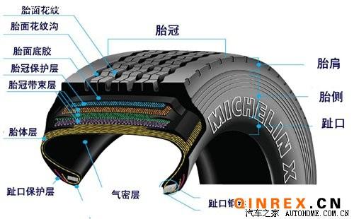 轮胎的秘密(六):轮胎结构知多少